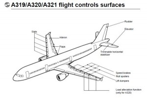 Airbus_A319_A320_A321_flightcontrol_surfaces